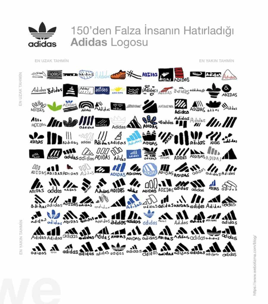 Markaların Logoları Aklınızda Nasıl Kalıyor?