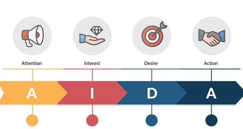 AIDA Modeli İncelenmesi