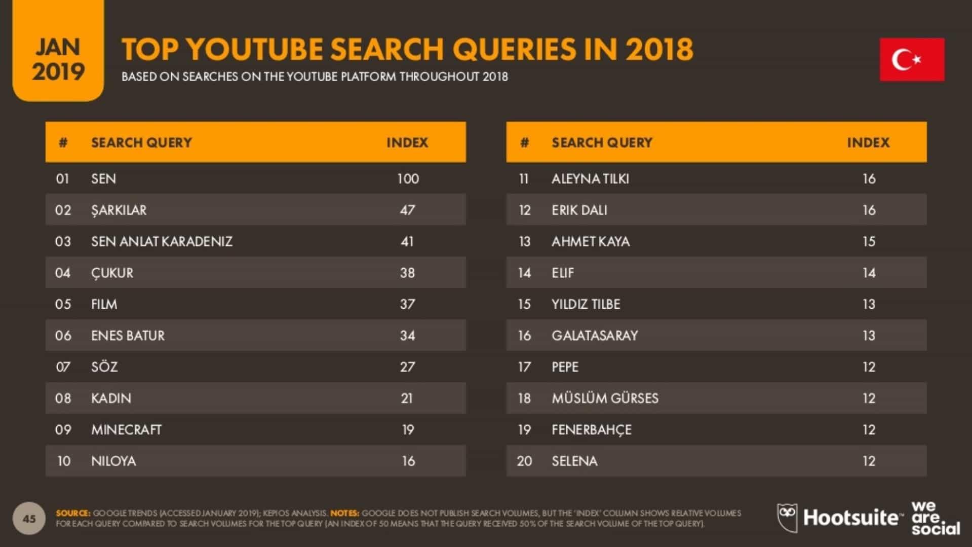 2018 Yılında YouTube'da En Çok Neleri Aradık?