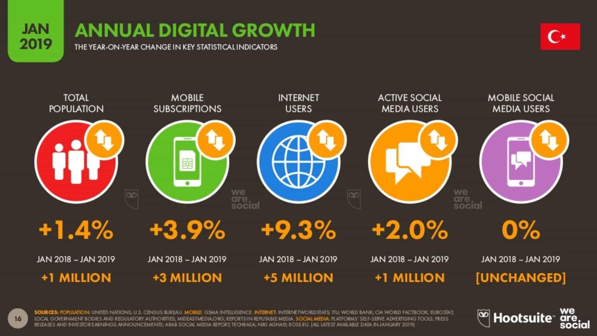 Yıllık Dijital Büyüme