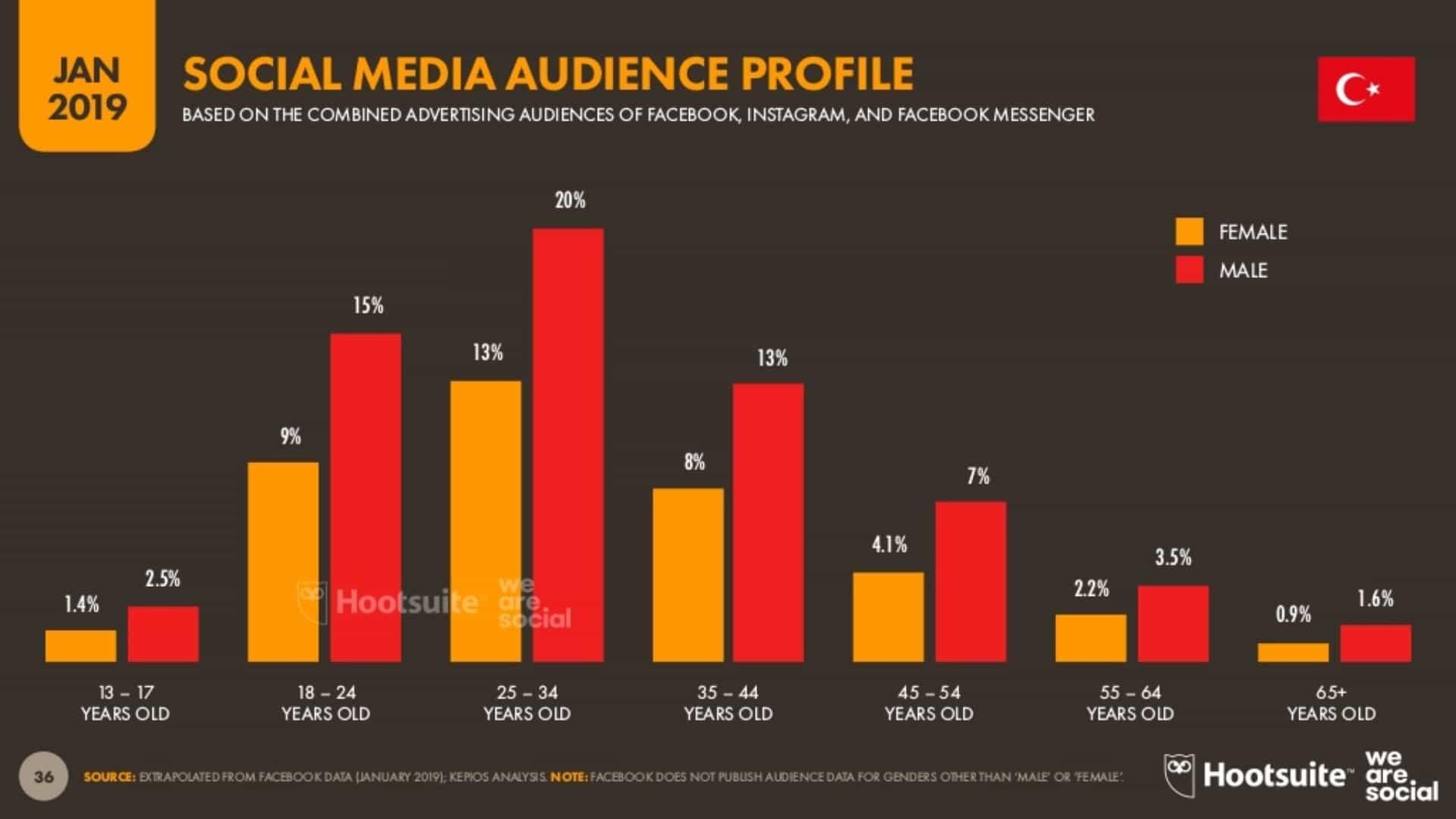 Sosyal Medya Kullanımının Yaşlara Göre Dağılımı