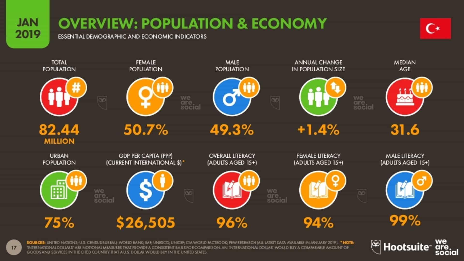 Popülasyon ve Ekonomiye Genel Bakış
