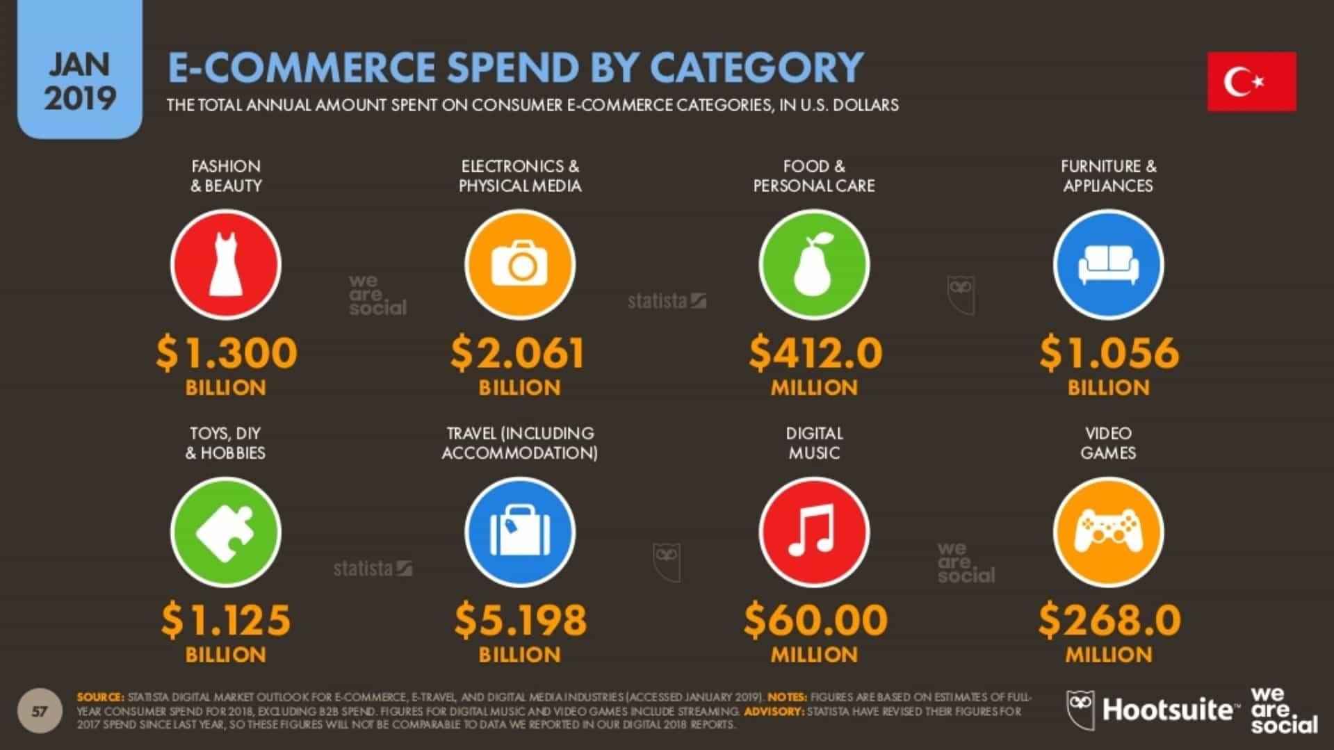 E-Ticaret Alışverişlerinde Türkiye Ne Kadar Para Harcadı?