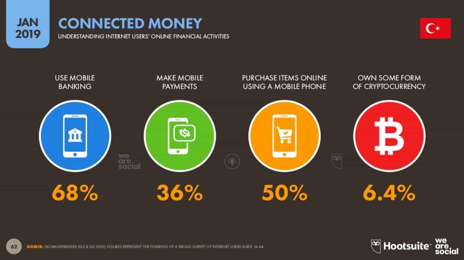 İnternet Kullanıcılarının Çevrimiçi Finansal Faaliyetleri