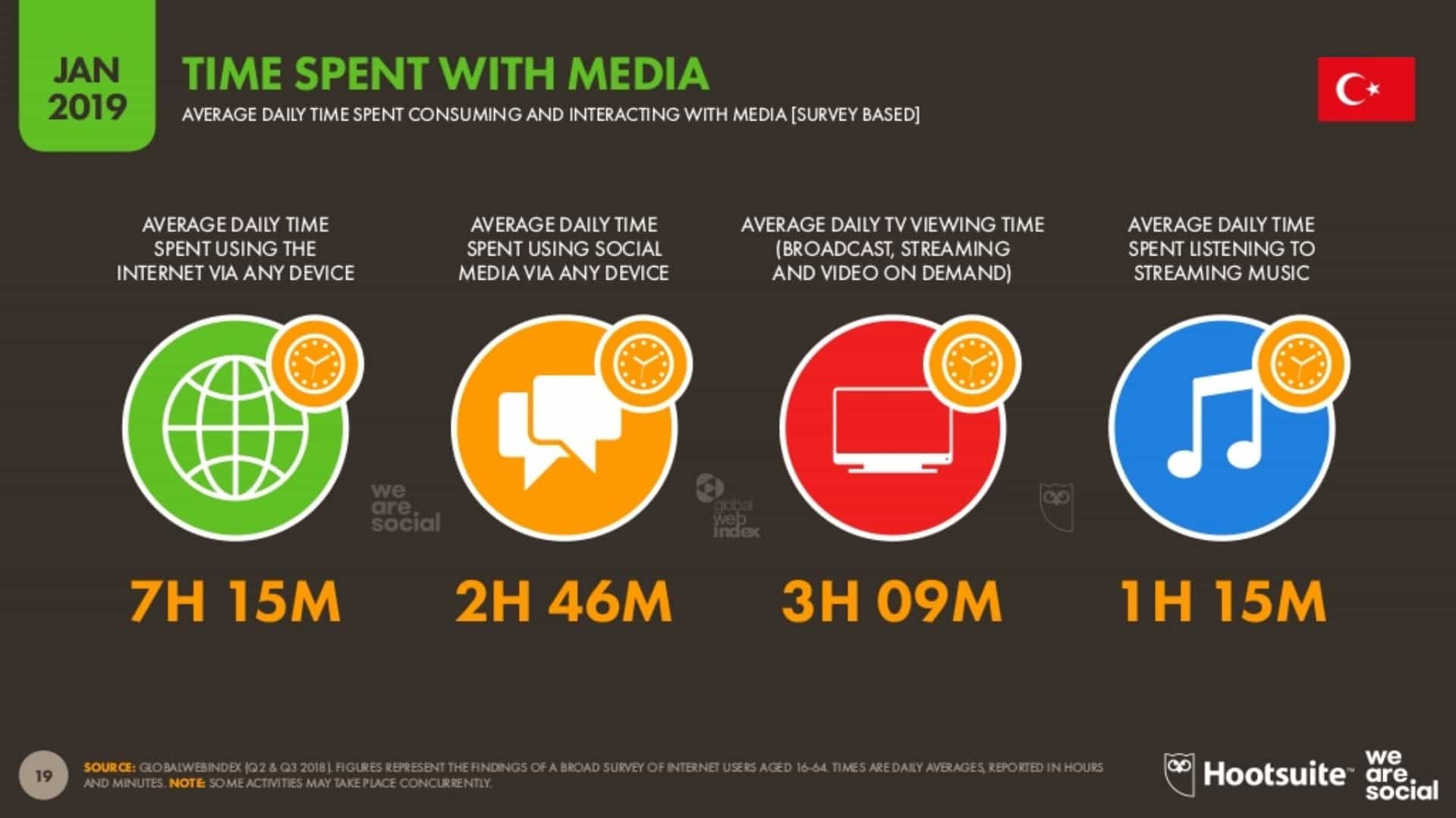Medya İle Harcanan Zaman