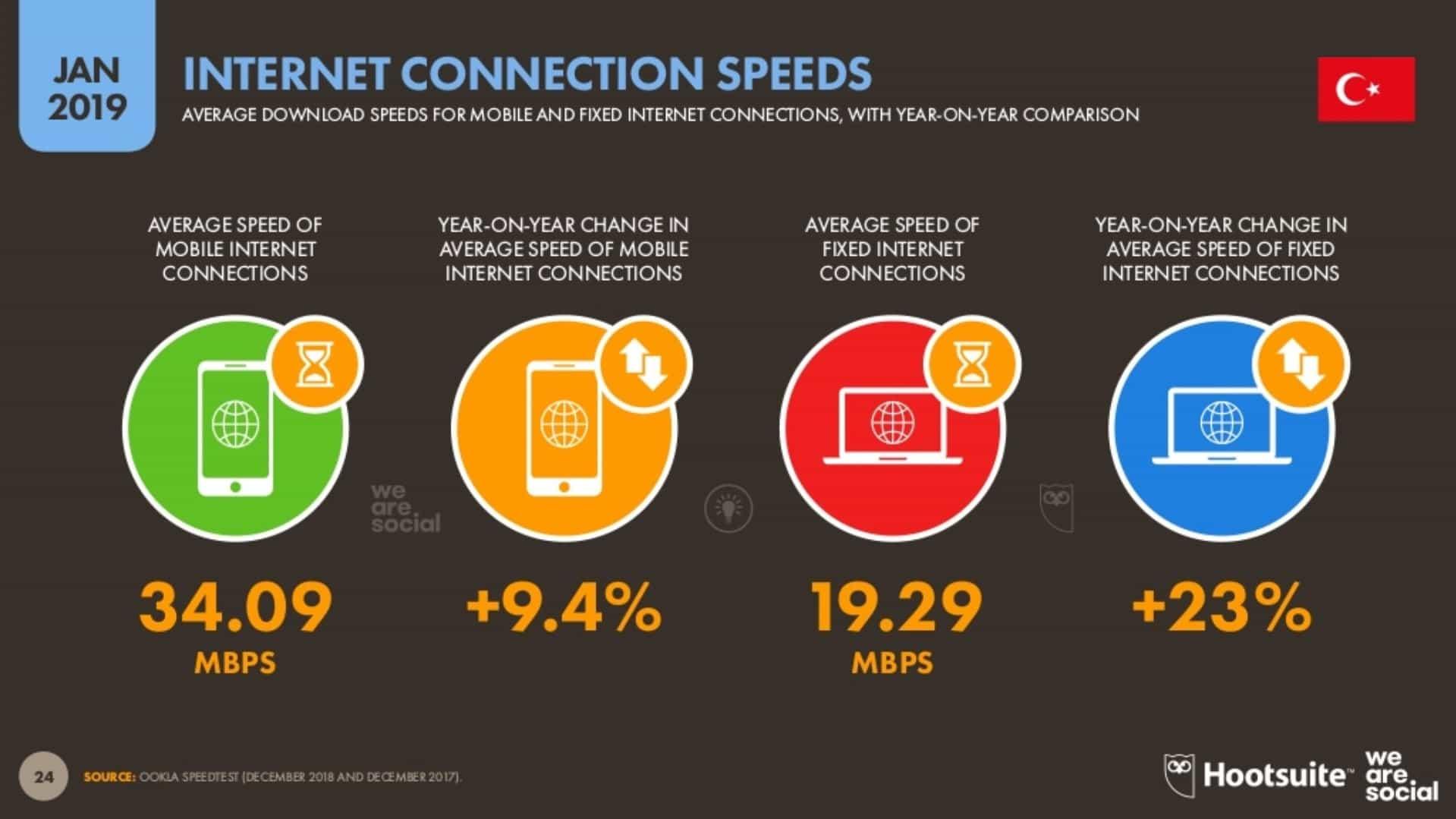 İnternet Bağlantı Hızı
