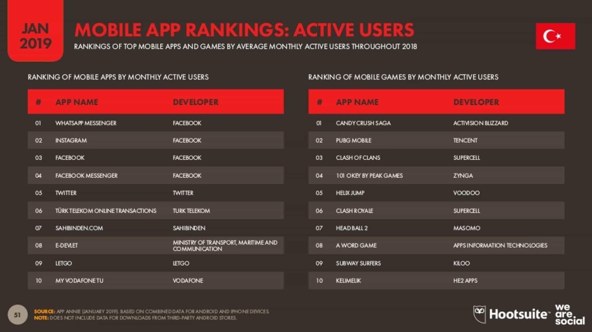 Aktif Kullanıcı Sayılarına Göre En Çok Kullanılan Mobil Uygulamalar