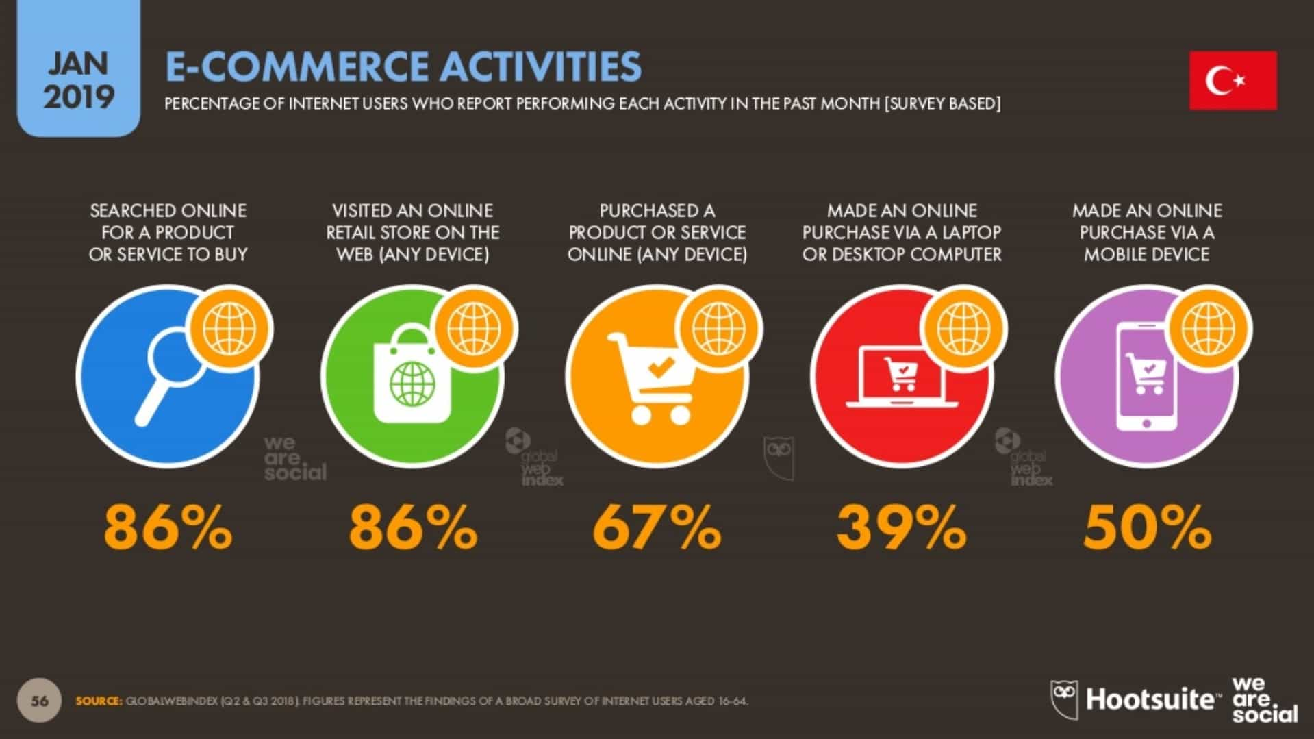 E-Ticaret Aktiviteleri