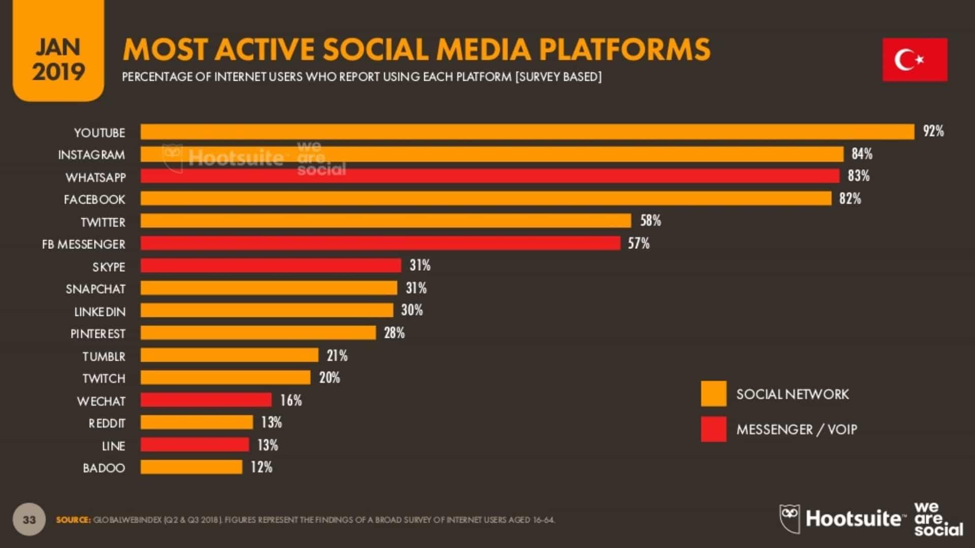 En Çok Kullanılan Sosyal Medya Platformlarının Yüzdeleri