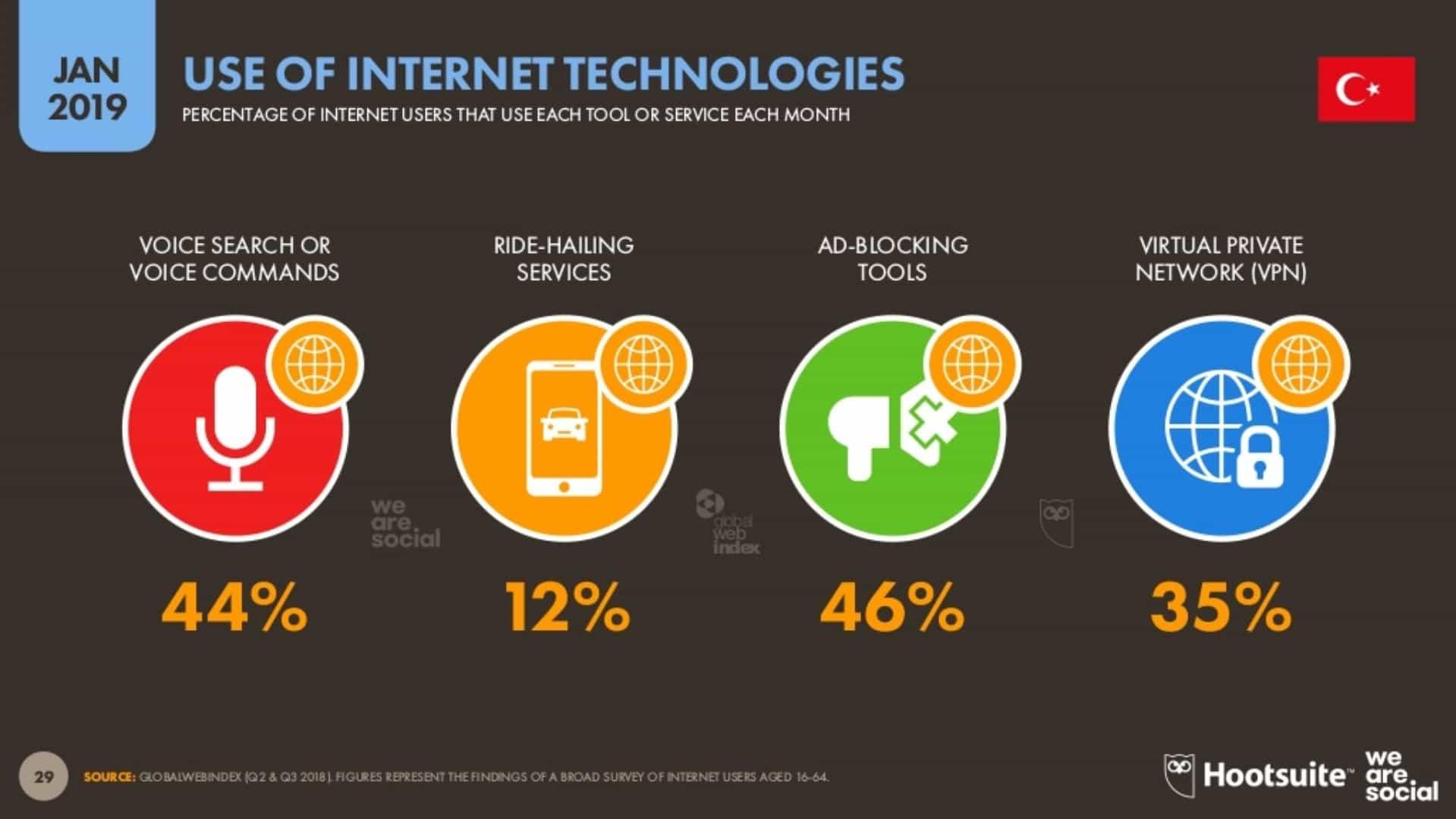 İnternet Teknolojilerini Kullanım Oranı