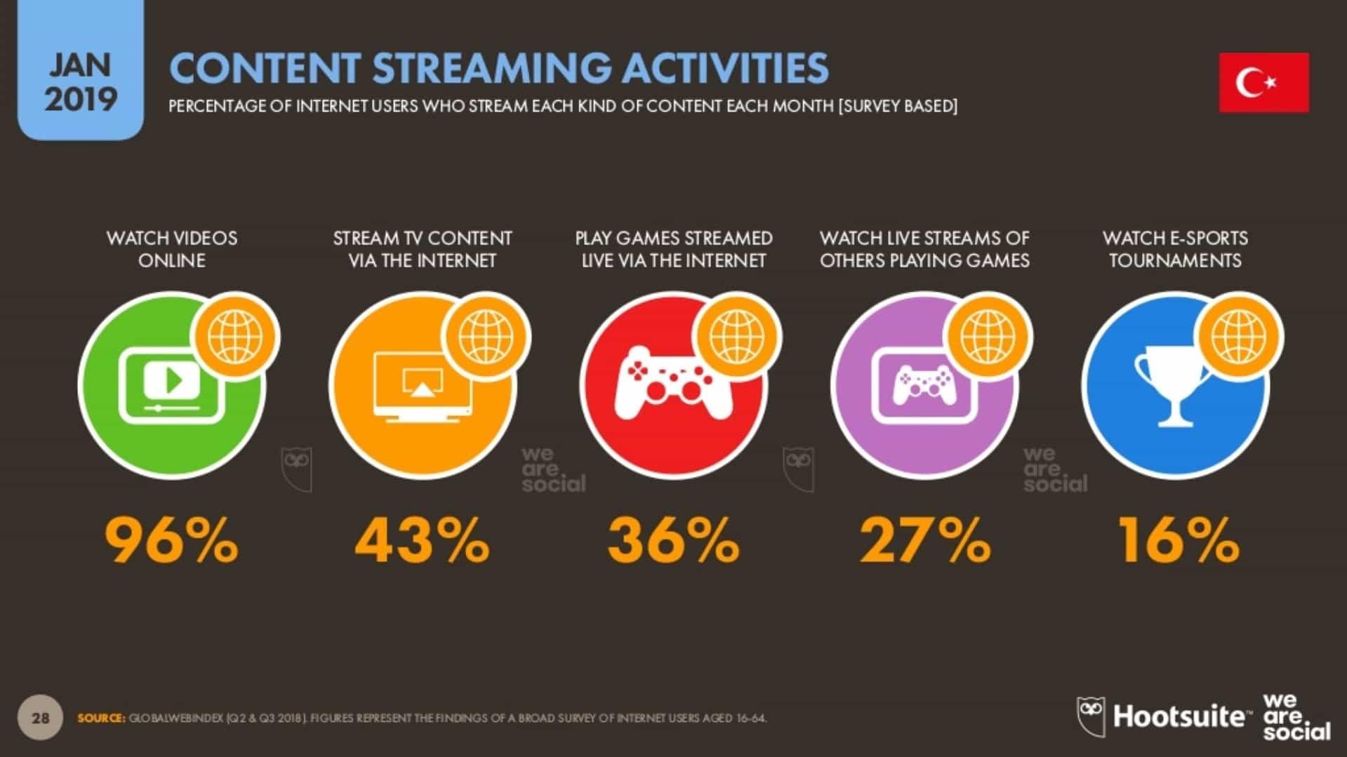 Kullanıcılar İnternette Ne Tür İçerikler Tüketiyorlar?