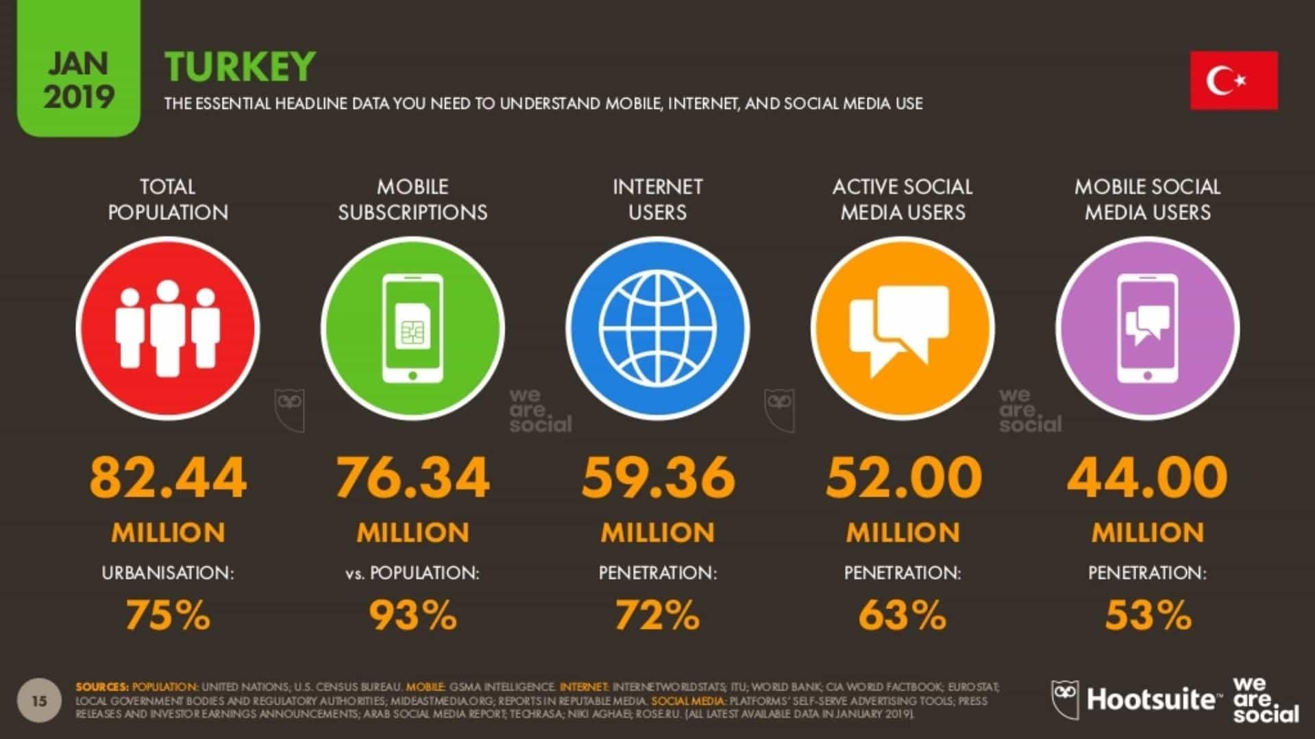 Mobil, İnternet ve Sosyal Medya Kullanımı