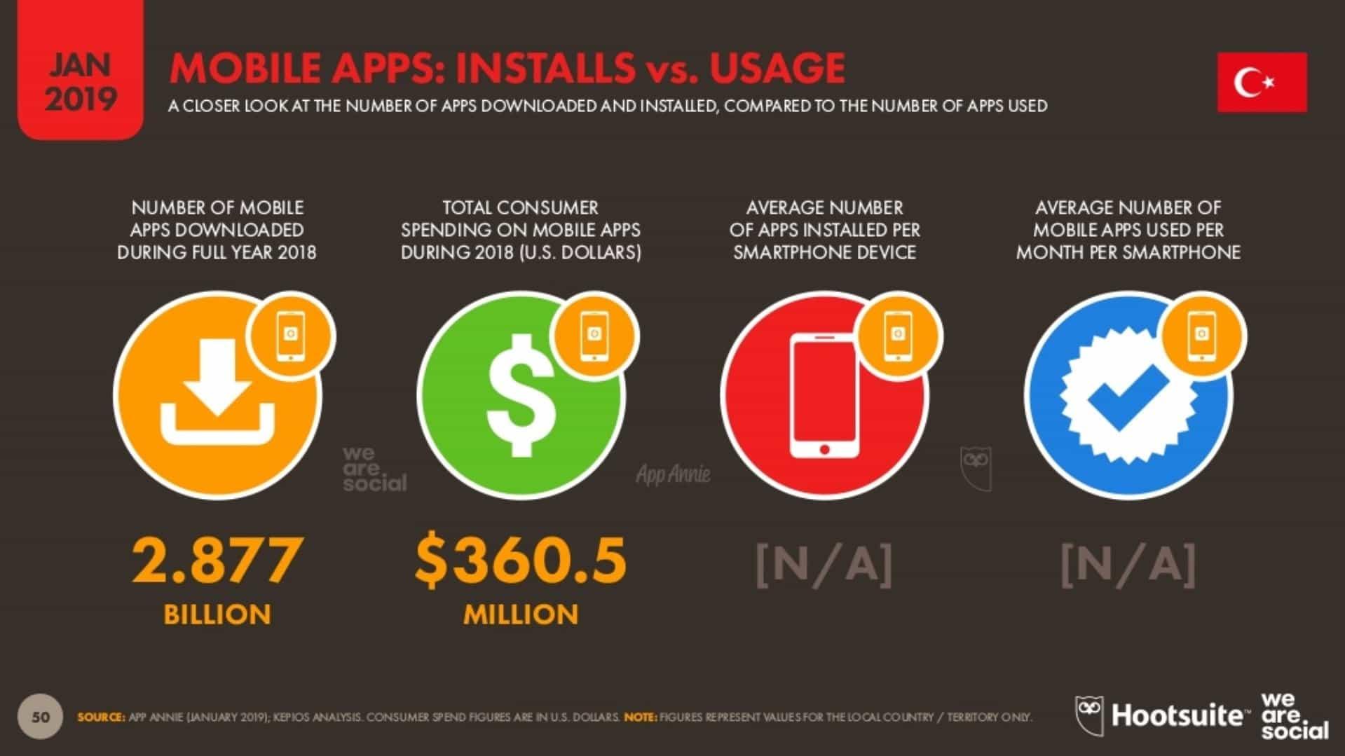 Mobil Uygulama İndirmeleri ve Kullanımı