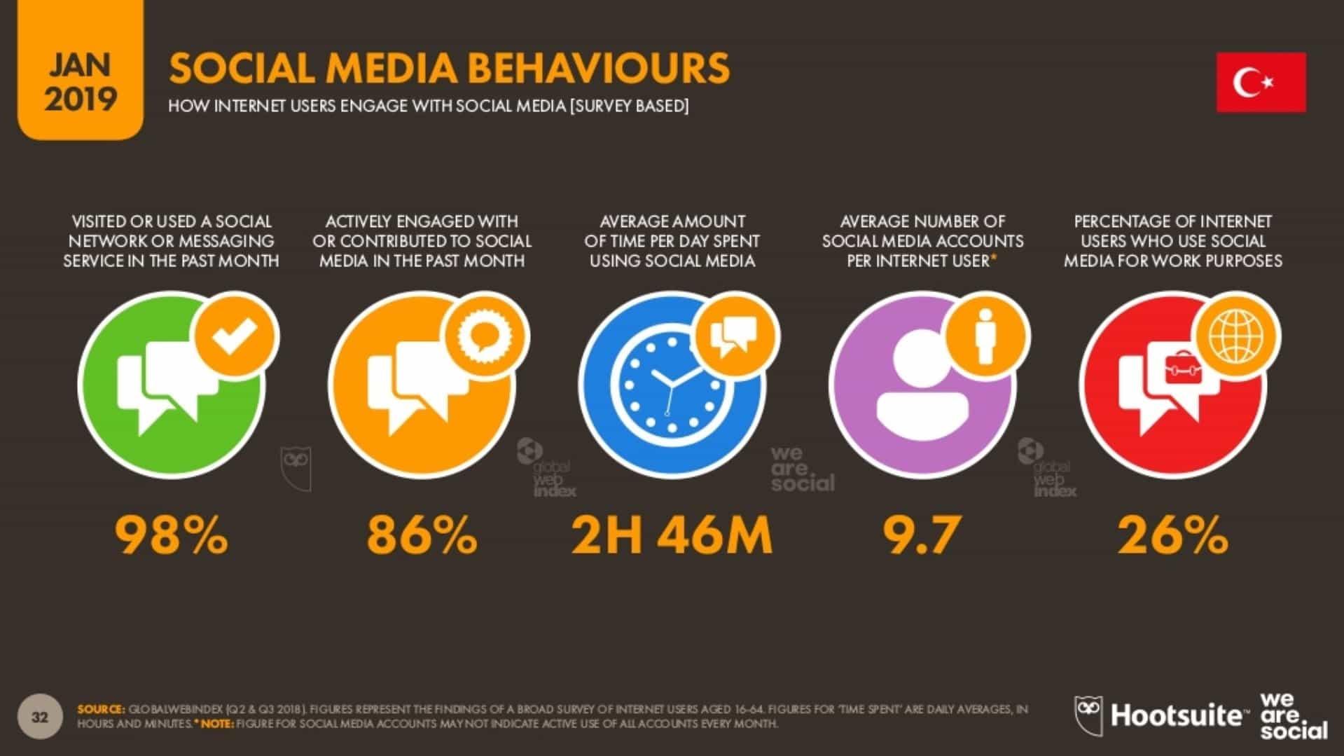 Sosyal Medya Davranışları