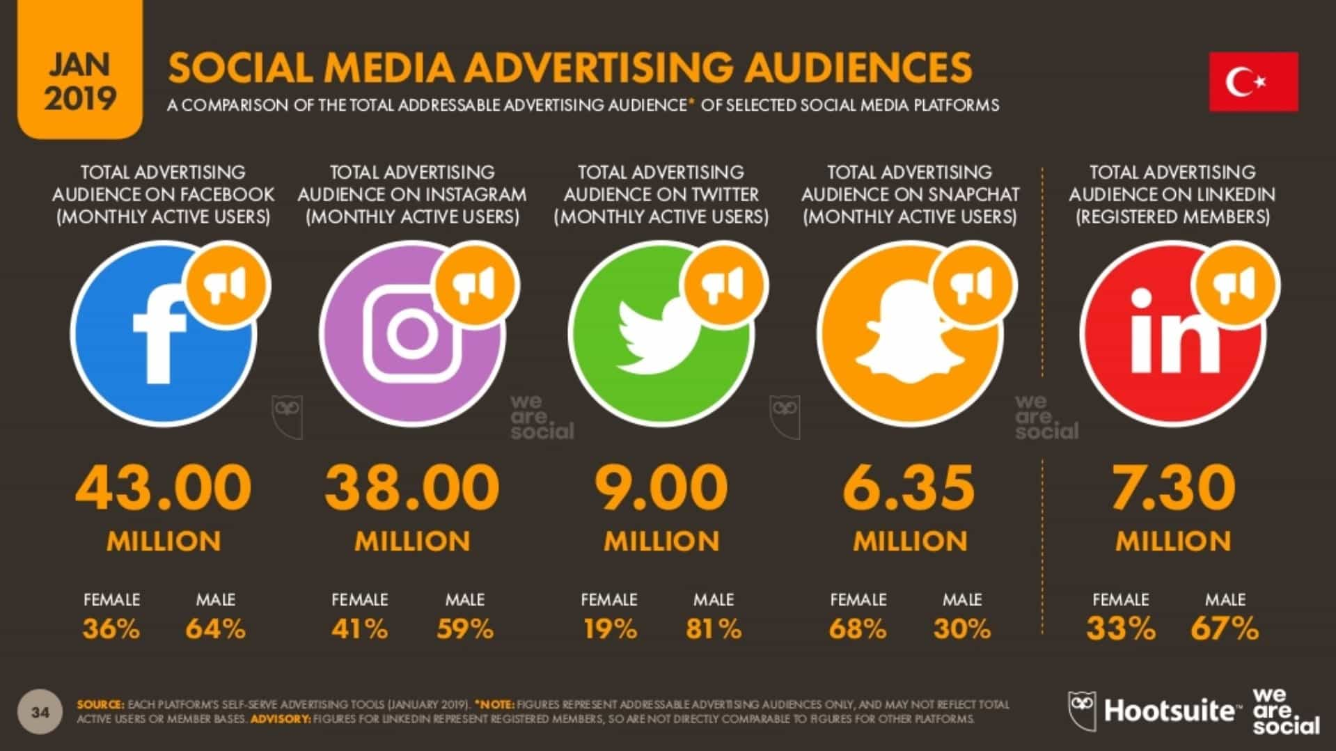 Sosyal Medya Reklam İzleyicileri