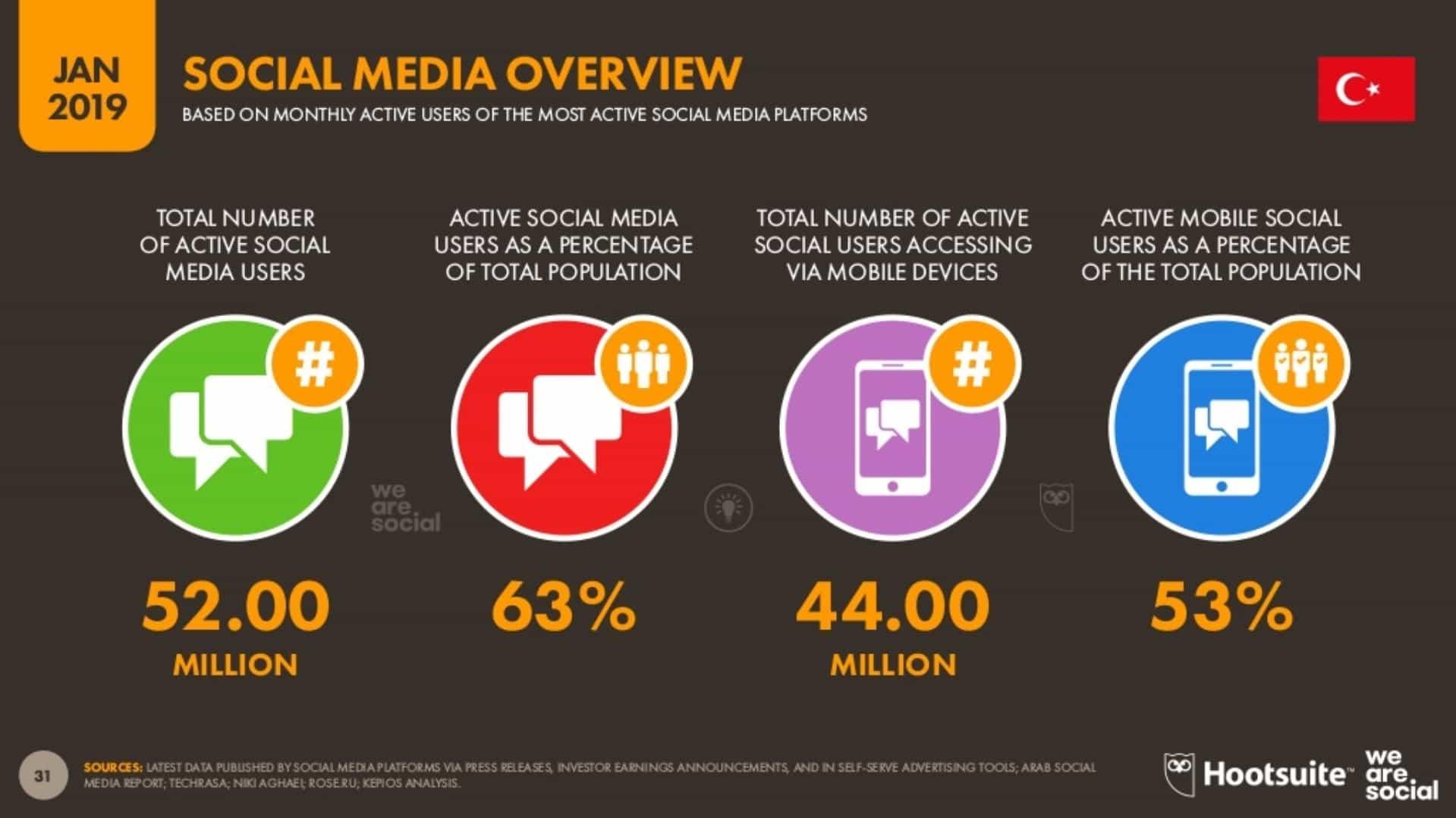 Sosyal Medyaya Genel Bakış