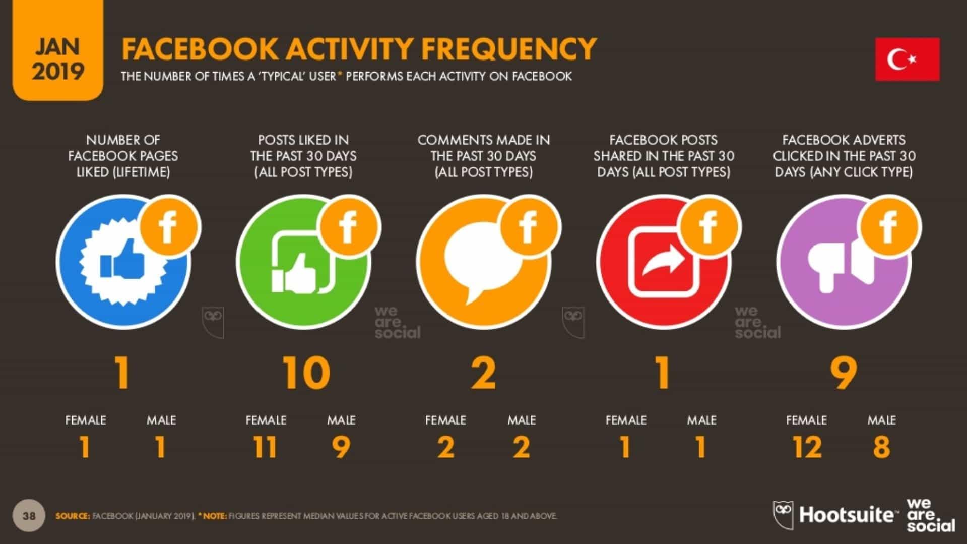 Standart Bir Kullanıcının Facebook Aktivite Sıklığı