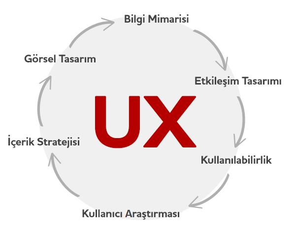 Tasarımda Kullanıcı Deneyimi