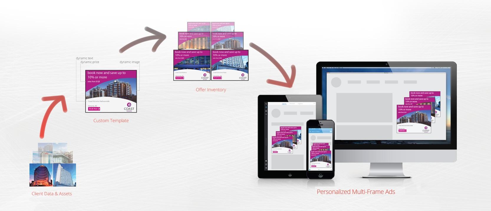 Dinamik Görüntülü Reklamlar Nasıl Oluşturulur?