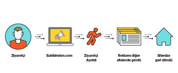 Sahibinden.com Reklamları
