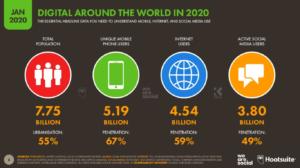 Dünya Geneli İnternet, Sosyal Medya ve Mobil Kullanım Oranları