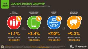 Dünya Genelinde İnternet, Sosyal Medya ve Mobil Kullanım Oranlarının Yıllık Değişimi