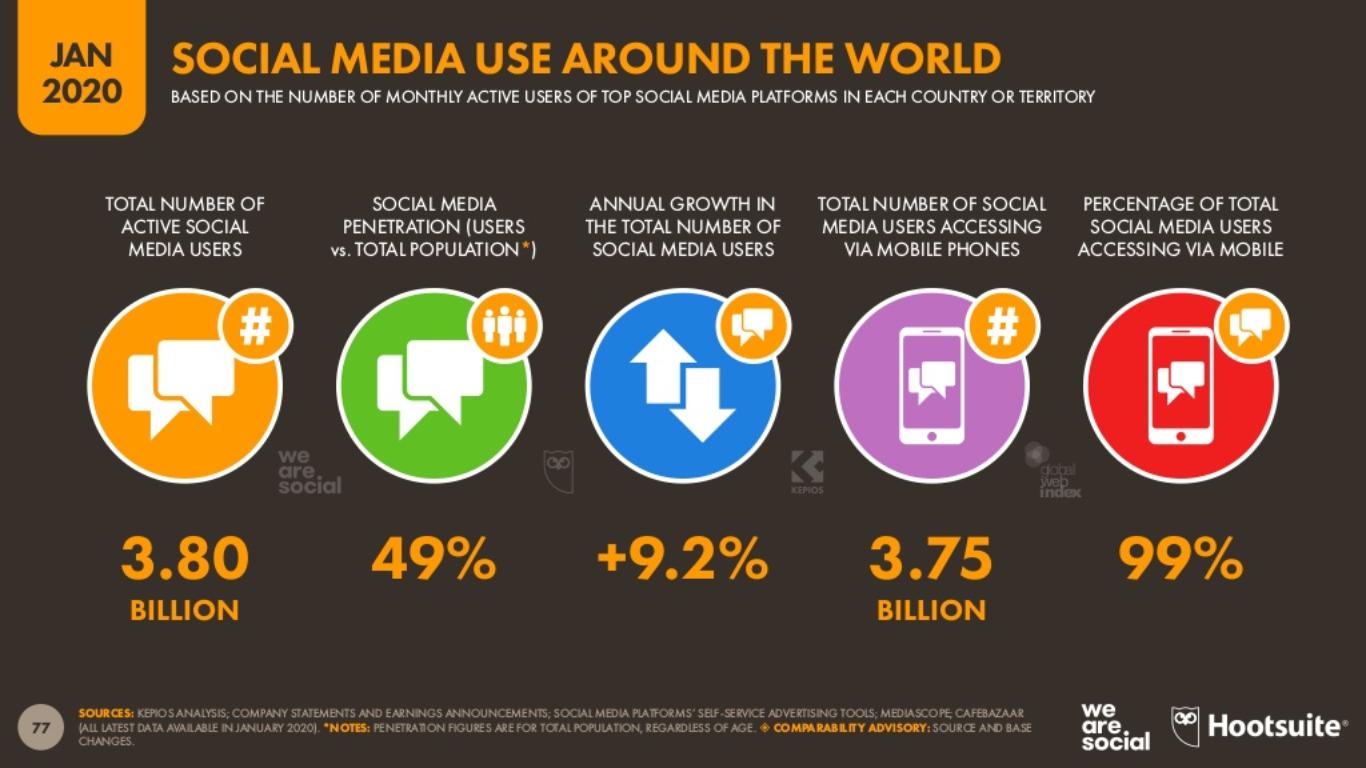 Dünyada Sosyal Medya Kullanımı