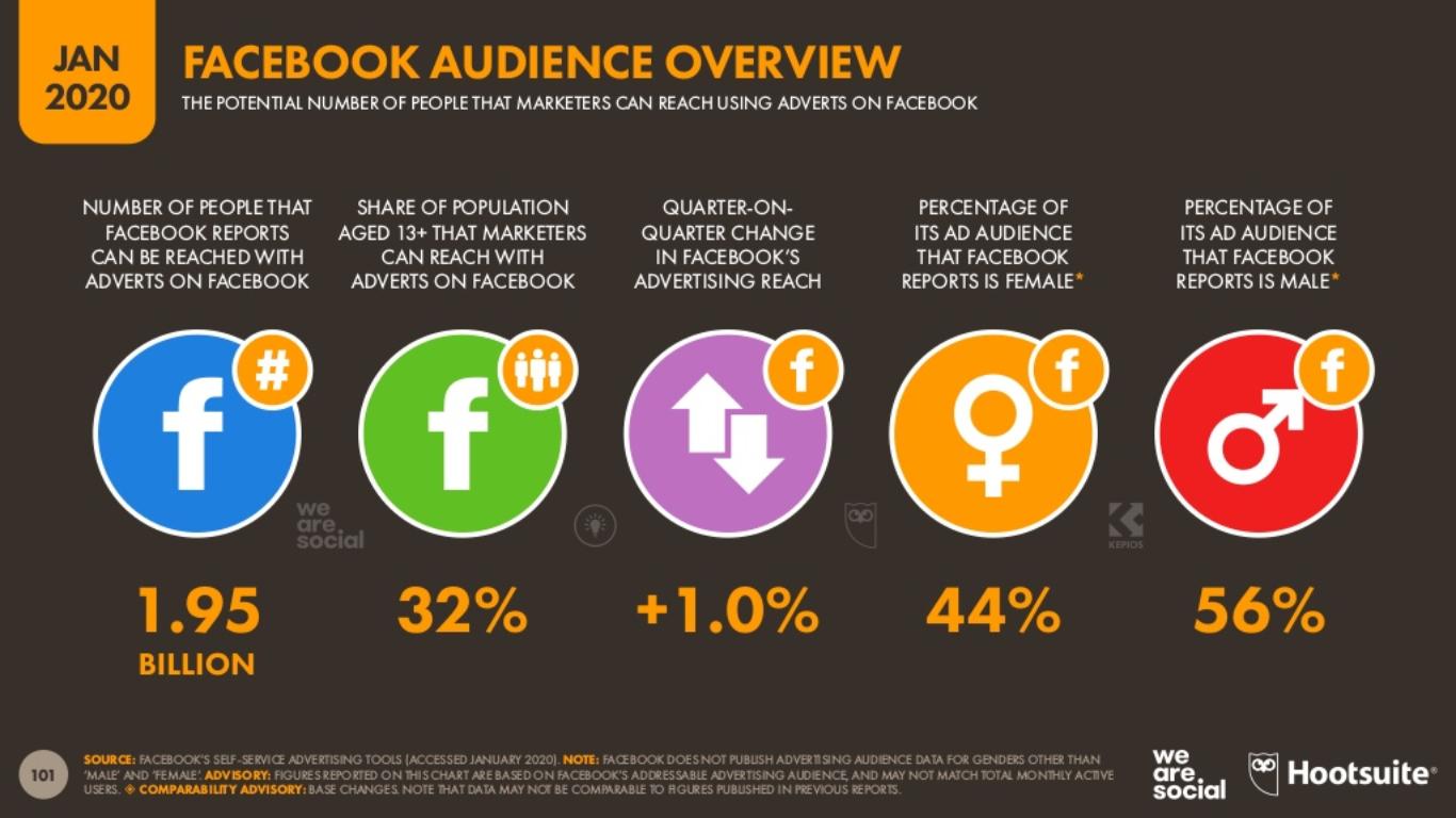 2020 Facebook Kullanıcı İstatistikleri