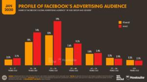 Facebook Kullanıcılarının Yaş Dağılımları