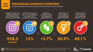 2020 Instagram Kullanıcı İstatistikleri