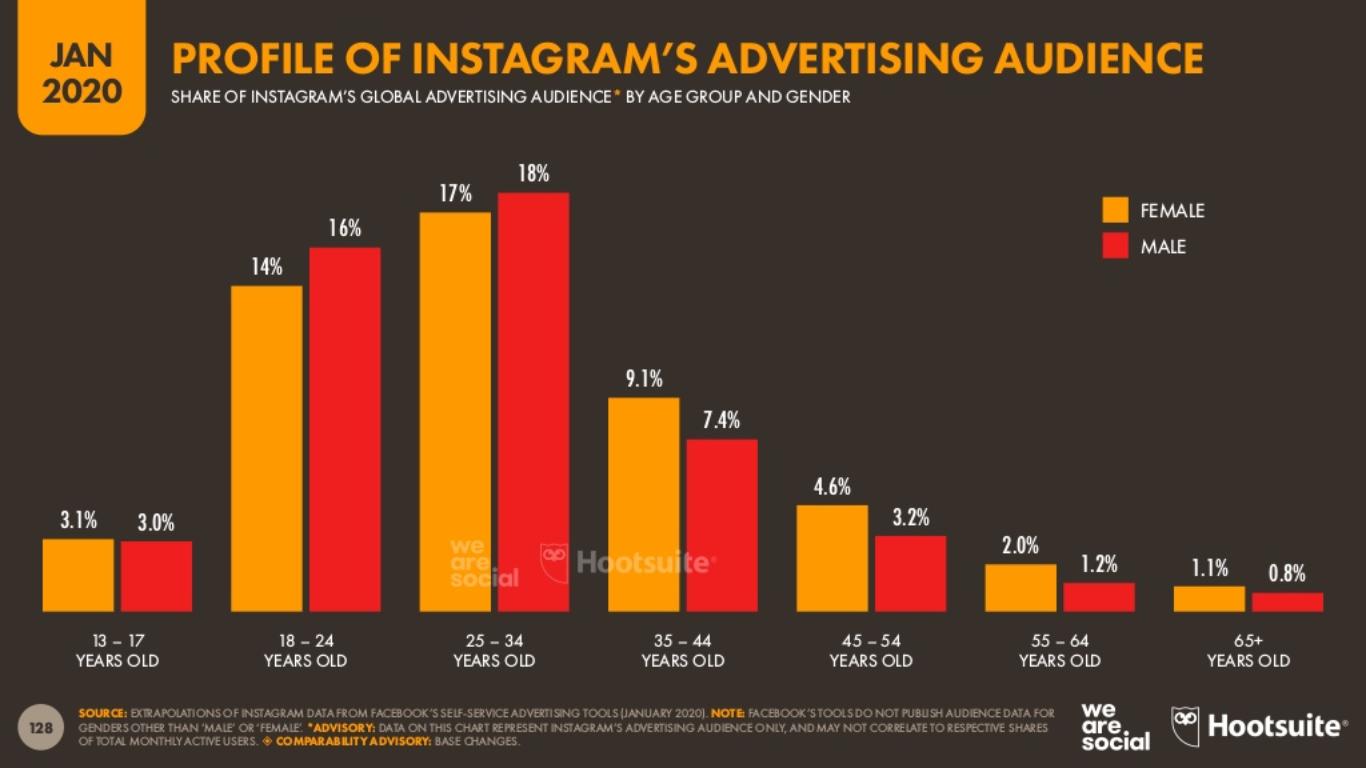 Instagram Kullanıcılarının Yaş Dağılımları