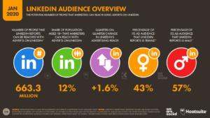 2020 LinkedIn Kullanıcı İstatistikleri