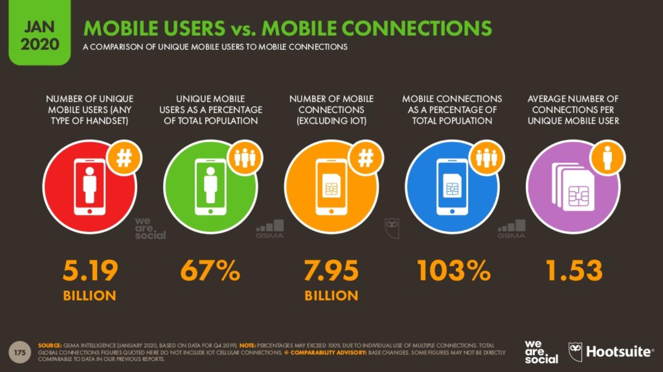 2020 Mobil Kullanıcı İstatistikleri