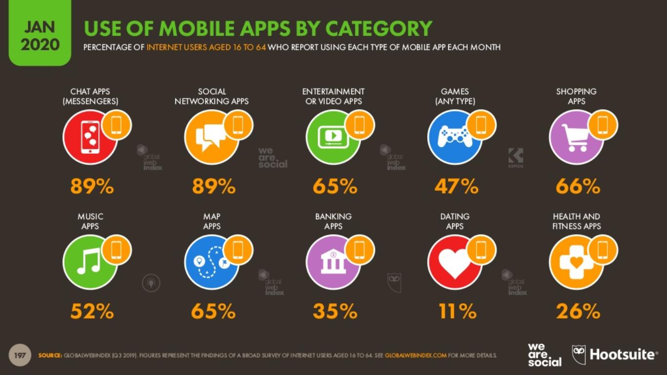 Mobil Uygulama İstatistikleri