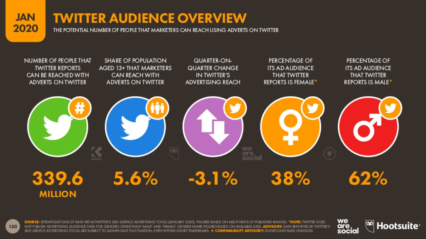 2020 Twitter Kullanıcı İstatistikleri