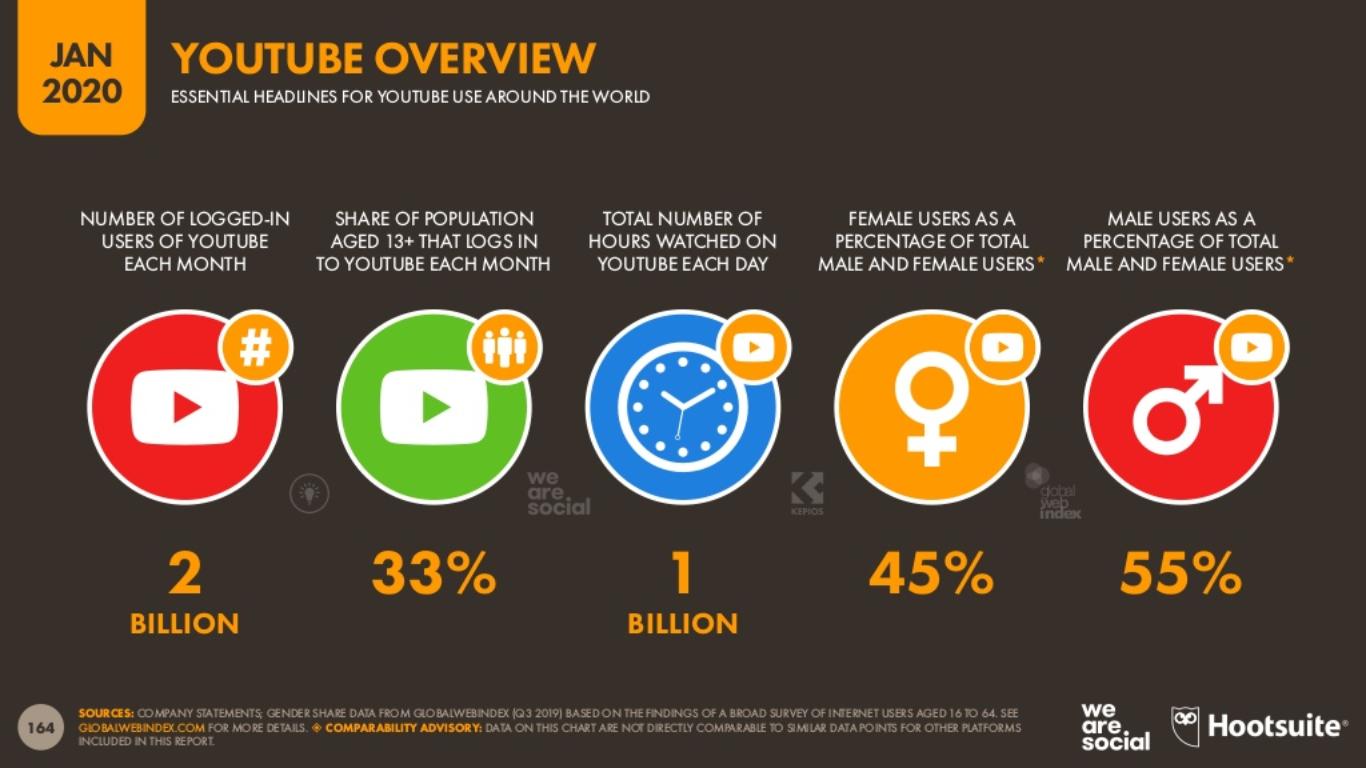 2020 YouTube Kullanıcı İstatistikleri