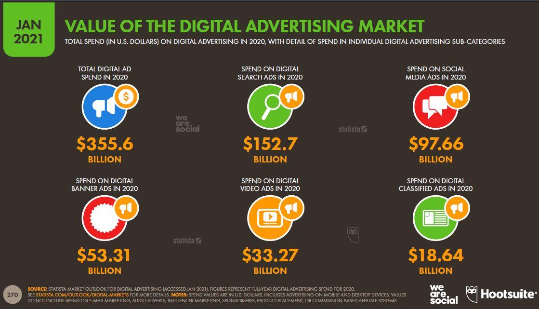 dijital-reklamcilik-pazarinin-degeri