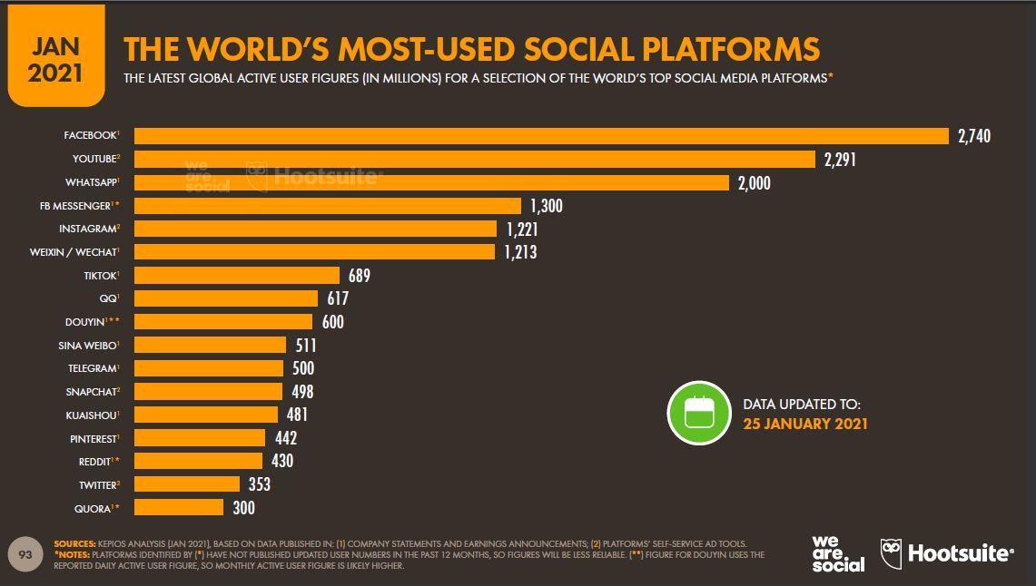 dunyanin-en-cok-kullanilan-sosyal-platformlari