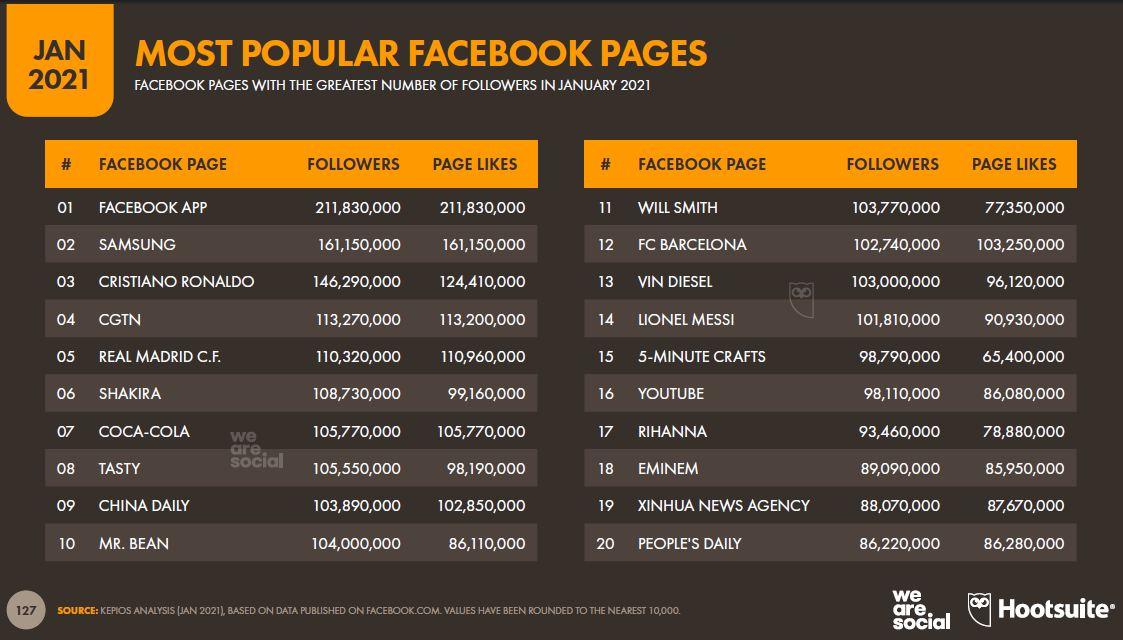 en-populer-facebook-sayfalari