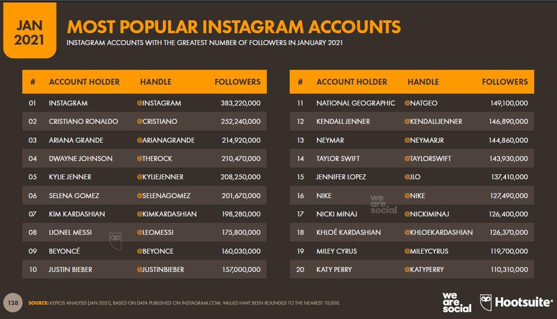 en-populer-instagram-hesaplari