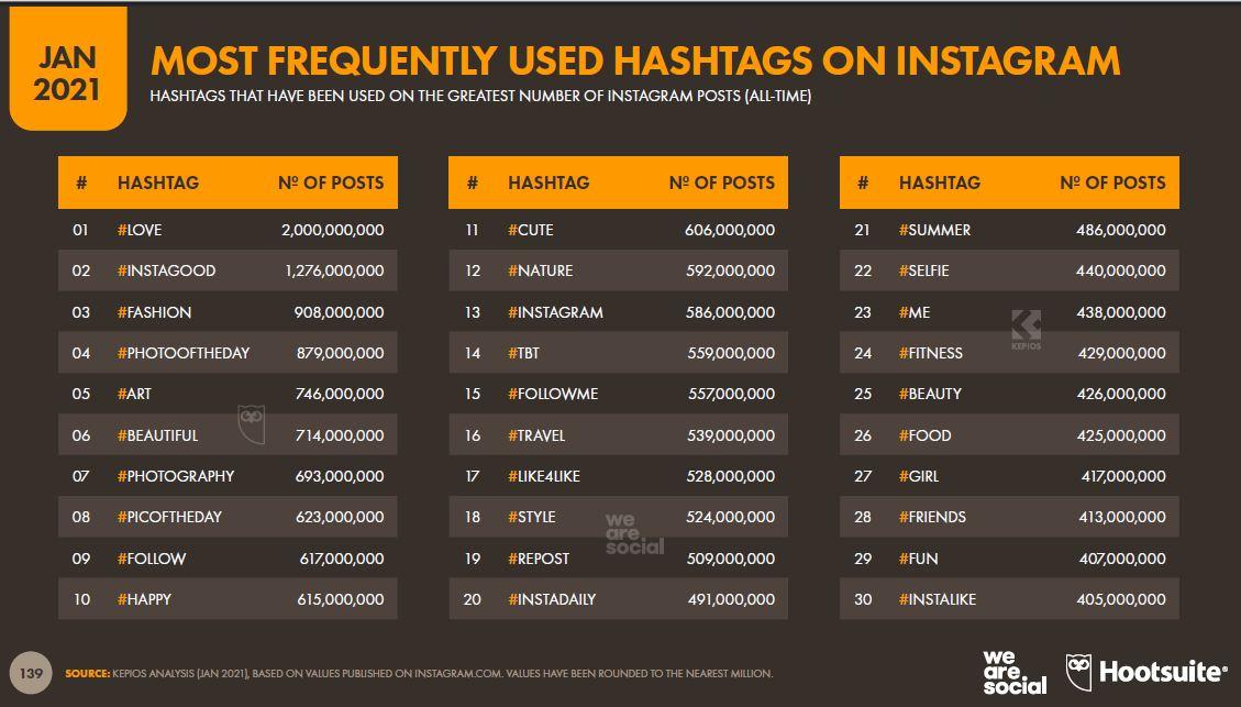 instagram-uzerinde-en-sik-kullanilan-hashtag'ler