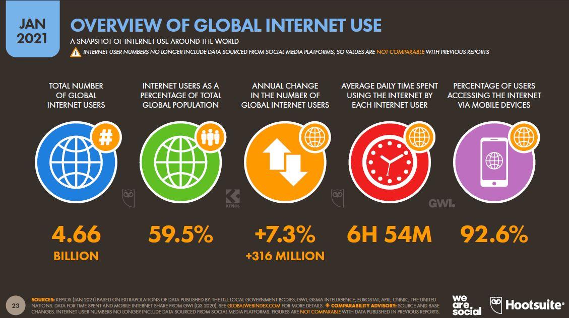 kuresel-internet-kullanimina-genel-bakis