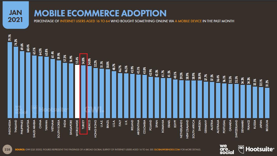 mobil-e-ticaret-benimseme