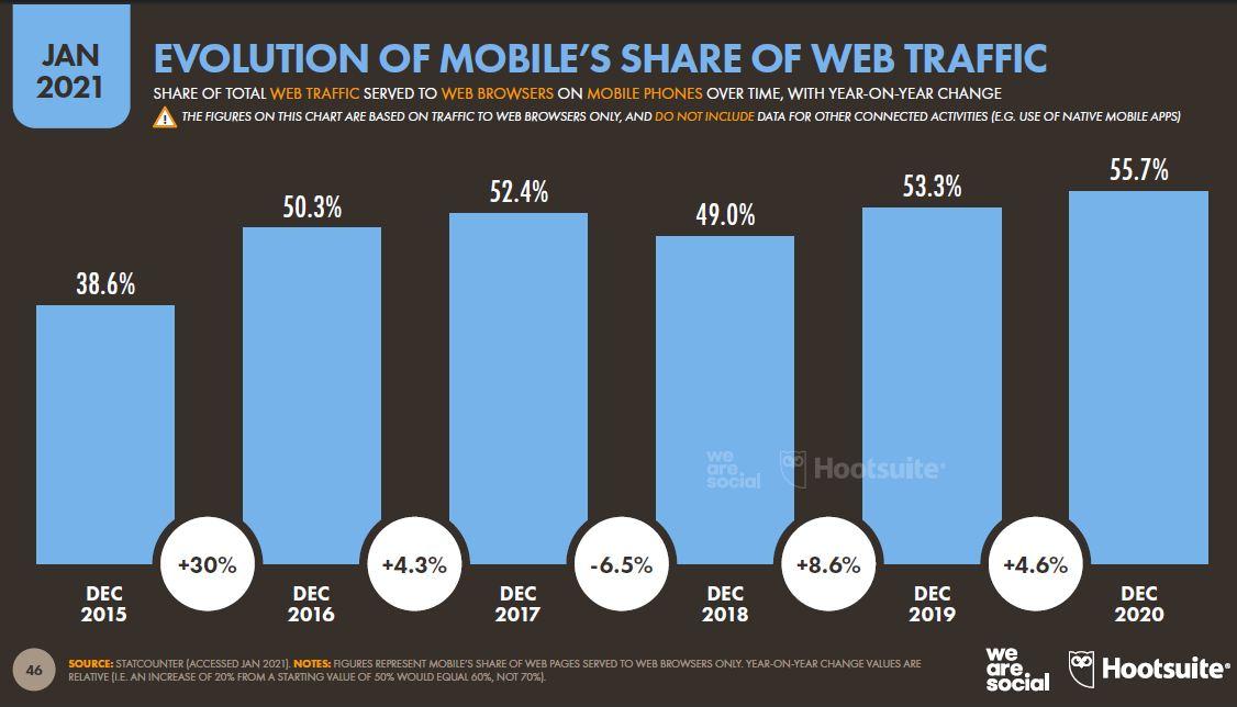 mobilin-web-trafigindeki-payinin-gelisimi