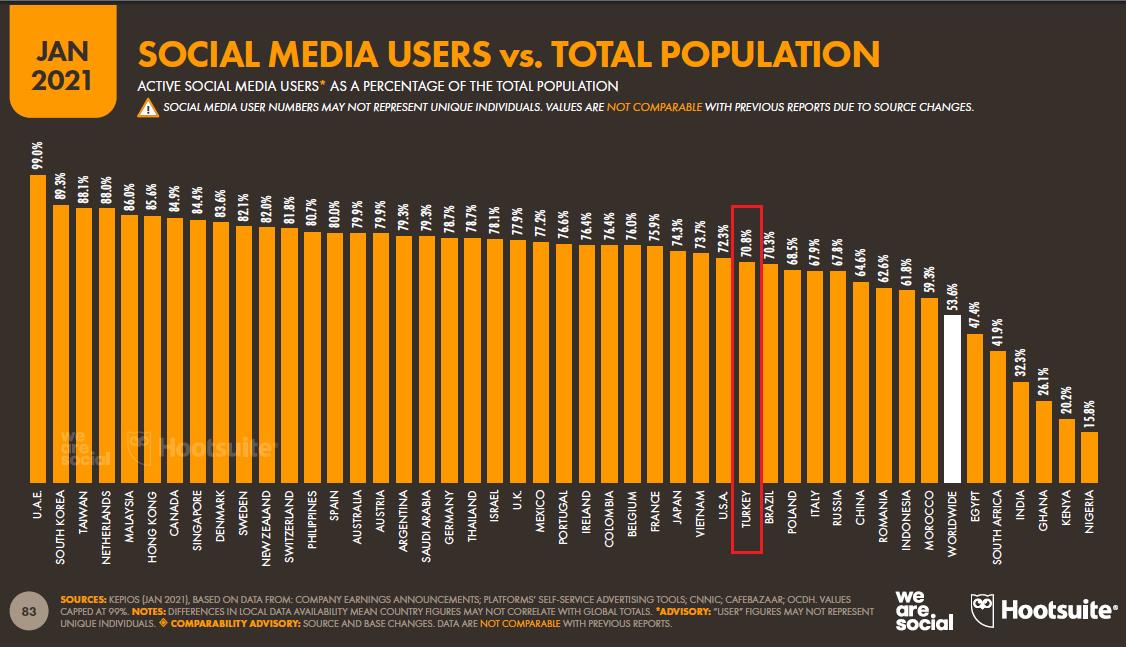 sosyal-medya-kullanicilari-ile-toplam-nufus-karsilastirmasi