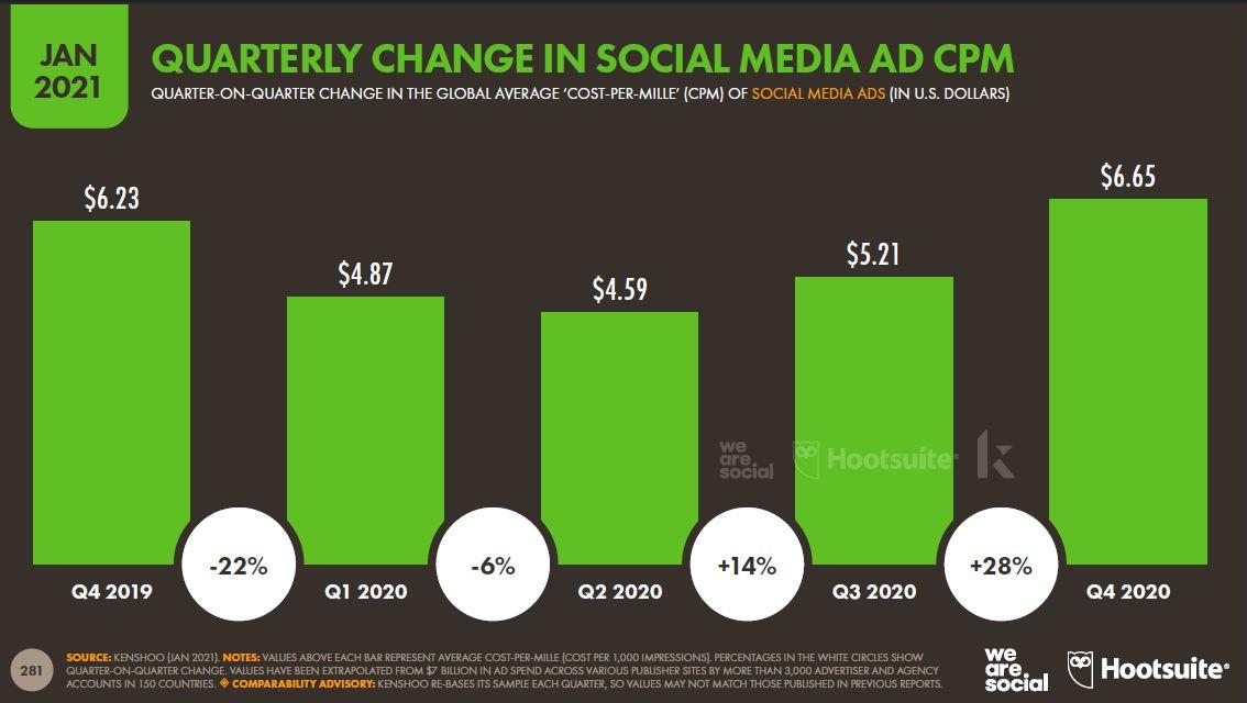 sosyal-medya-reklam-bgbm'sinde-uc-aylik-degisim