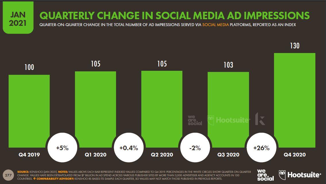 sosyal-medya-reklam-gosterimlerindeki-uc-aylik-degisim