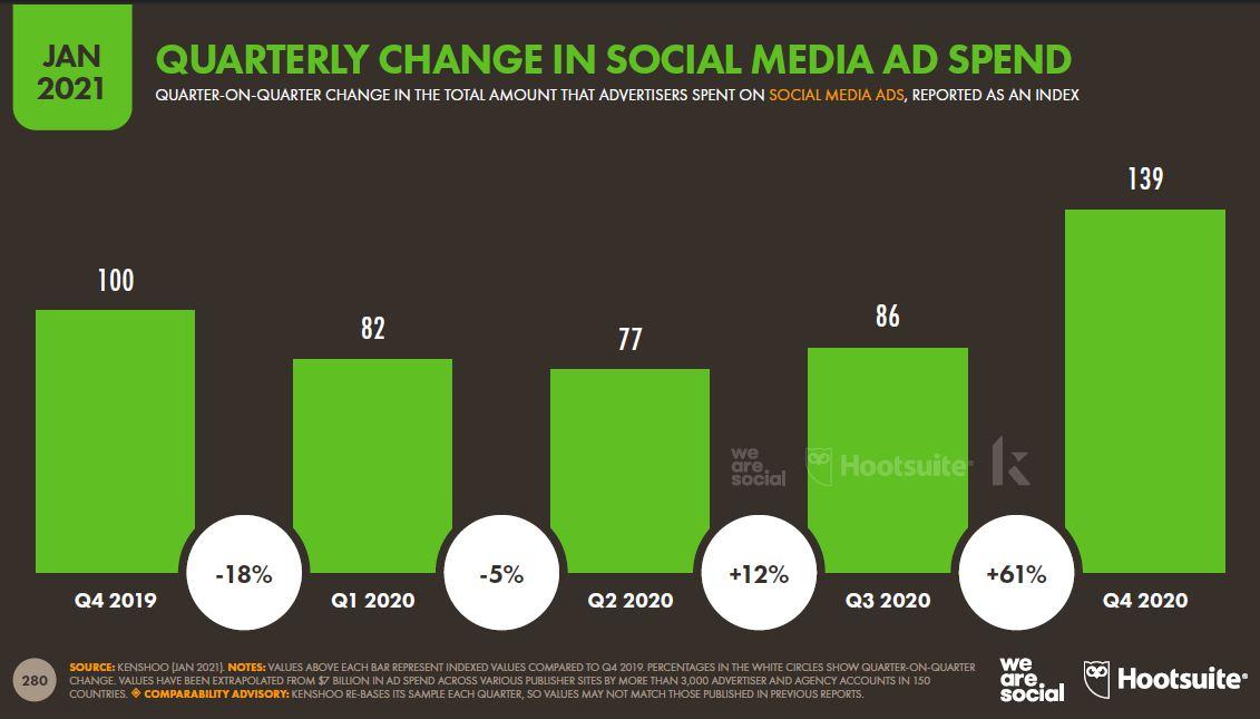 sosyal-medya-reklam-harcamasinda-uc-aylik-degisim