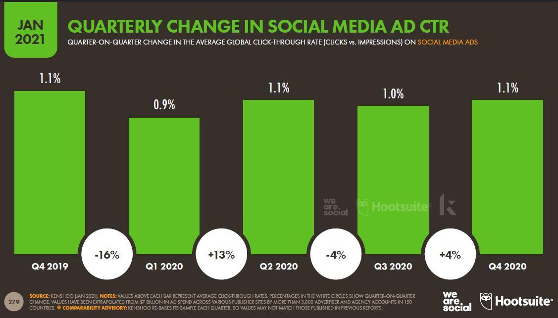 sosyal-medya-reklami-tiklama-oraninda-uc-aylik-degisim
