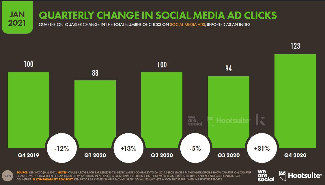 sosyal-medya-reklami-tiklamalarindaki-uc-aylik-degisim